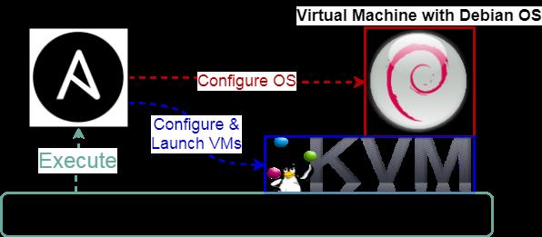 KVM, Ansible y como hacer un entorno de pruebas 1