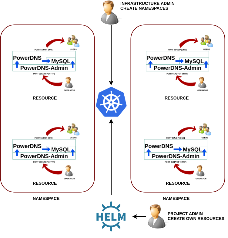 Helm v3 to deploy PowerDNS over Kubernetes 1