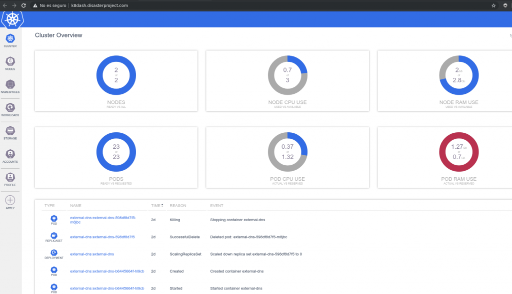 Kubernetes dashboards 1 10