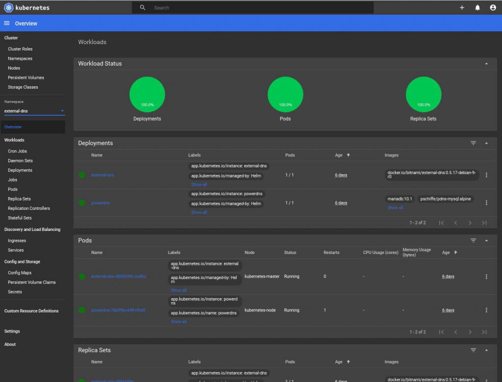 Kubernetes dashboards 1 4