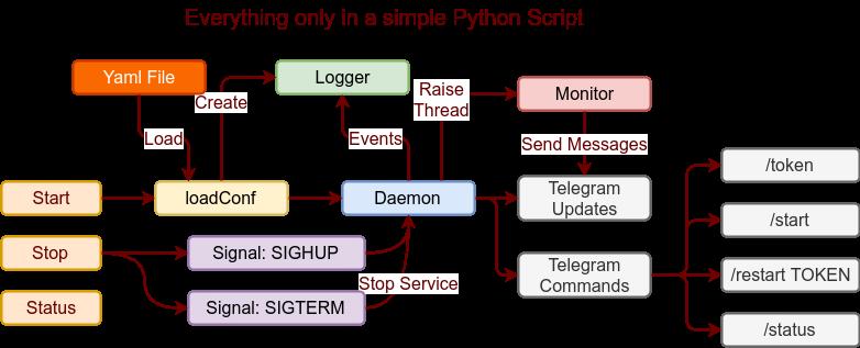 Monitorizar web con Python y Telegram 1 9